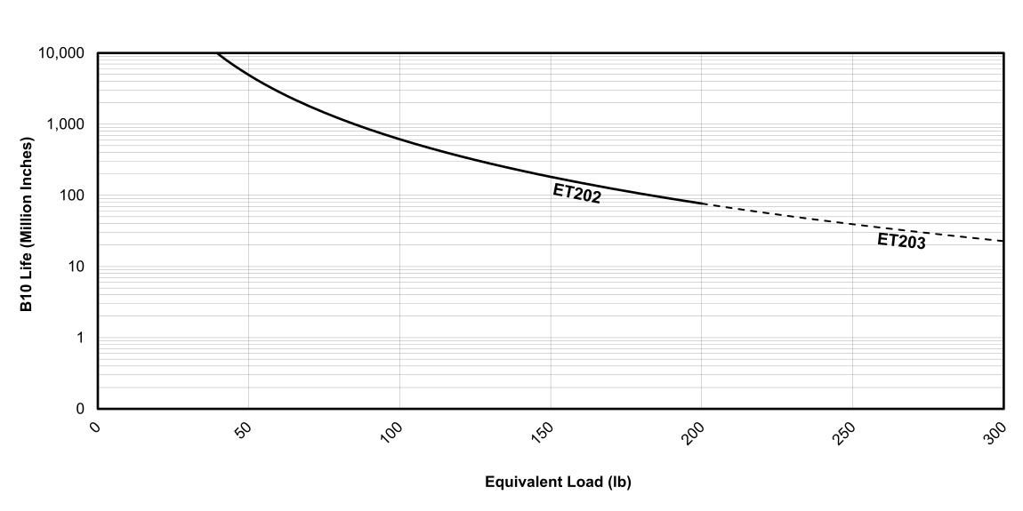Life vs Load Chart for EDrive  ET Actuators (English)