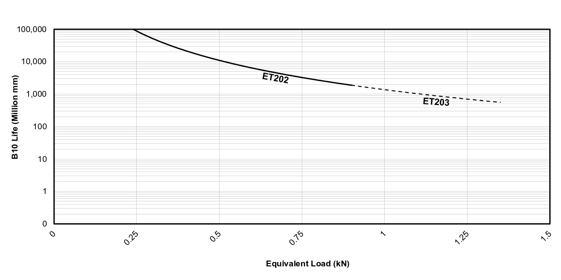 Life vs Load Chart for EDrive  ET Actuators (Metric)
