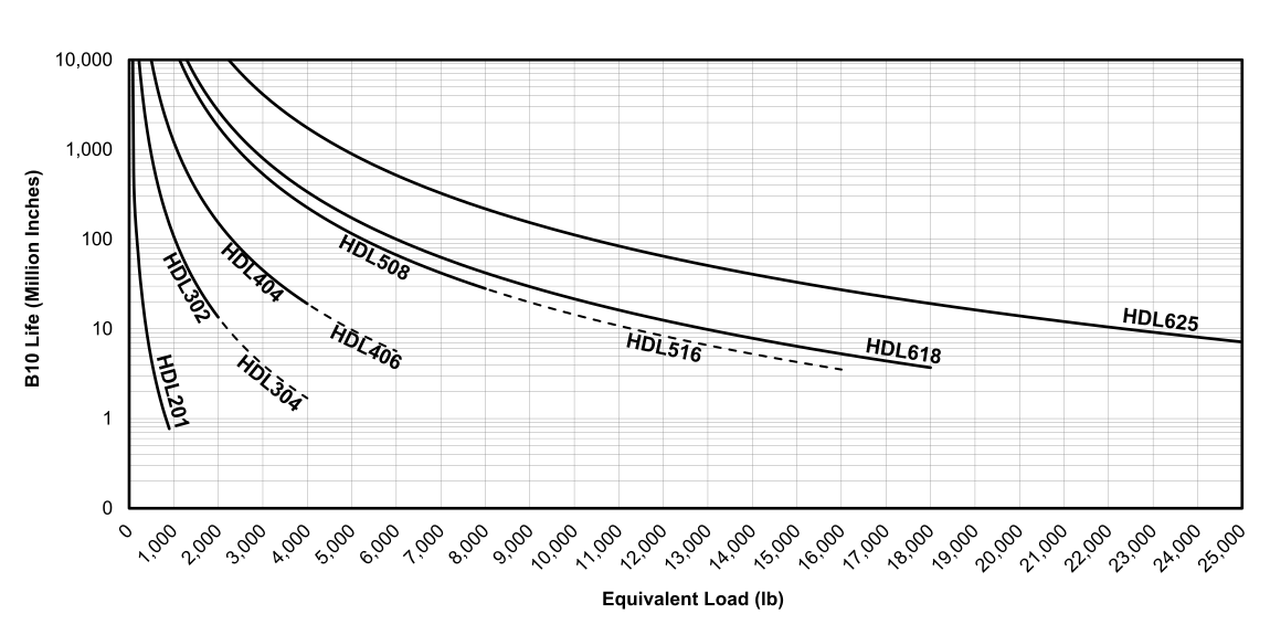 Life vs Load Chart for EDrive  HDL Actuators (English)