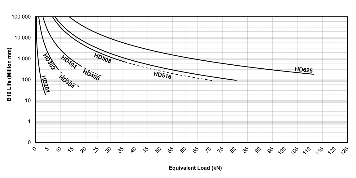 Life vs Load Chart for EDrive  HD Actuators (Metric)