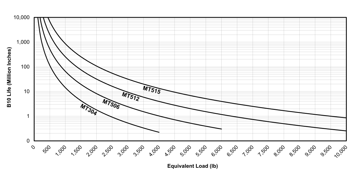 Life vs Load Chart for EDrive MT Actuators (English)