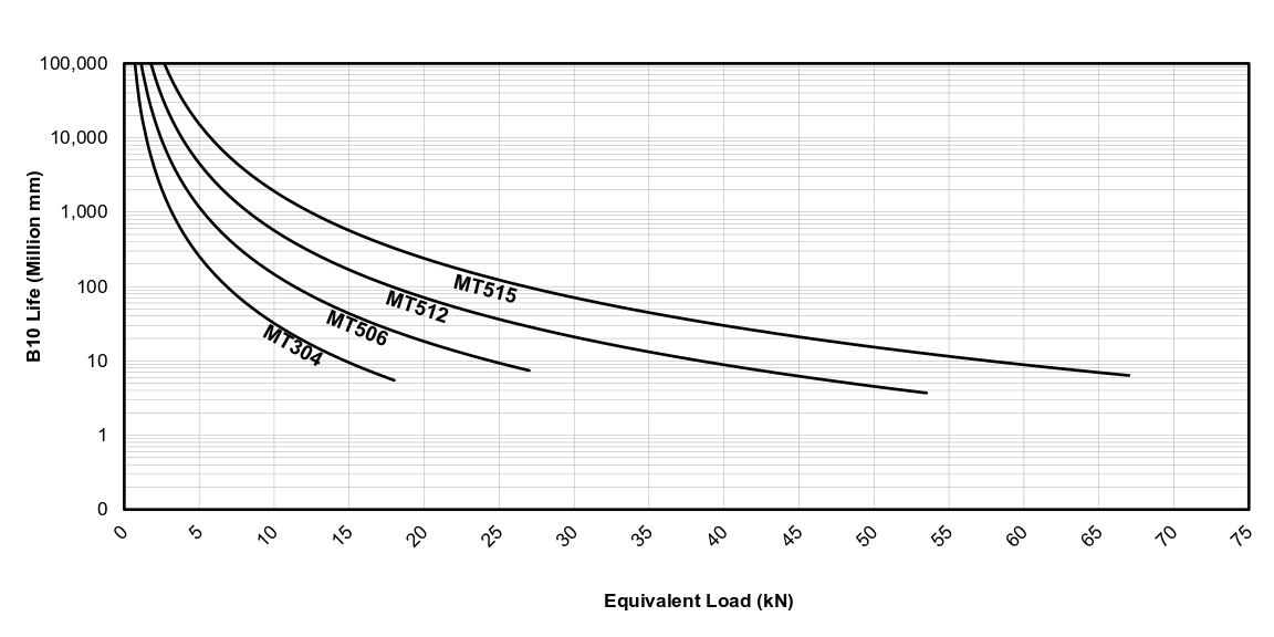 Life vs Load Chart for EDrive MT Actuators (Metric)